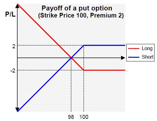 Options overwriting strategies
