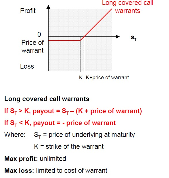 Stock options warrants