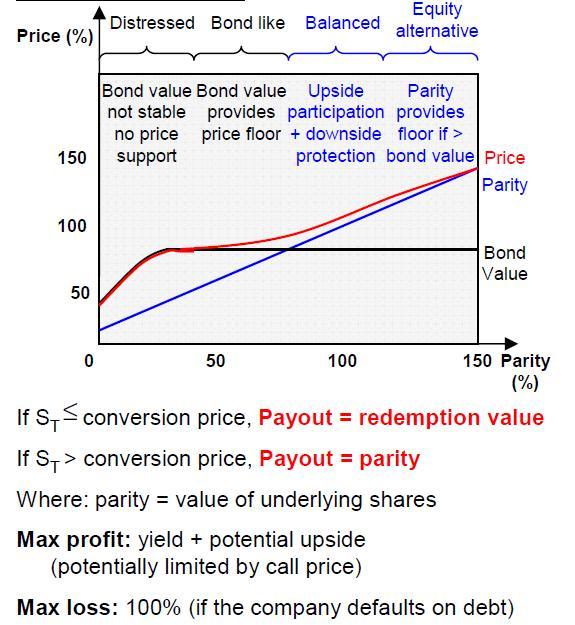 Fx options put call parity
