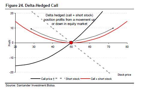 Delta hedging binary options опционы скачать