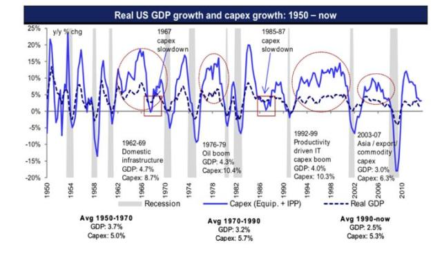 Real US GDP growth